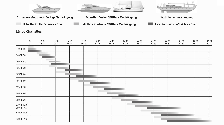 bugstrahl Tabelle